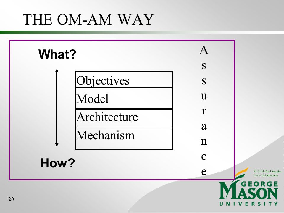 © 2004 Ravi Sandhu www.list.gmu.edu 20 THE OM-AM WAY Objectives Model Architecture Mechanism What.