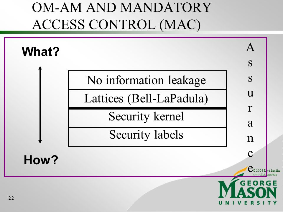 © 2004 Ravi Sandhu www.list.gmu.edu 22 OM-AM AND MANDATORY ACCESS CONTROL (MAC) What.
