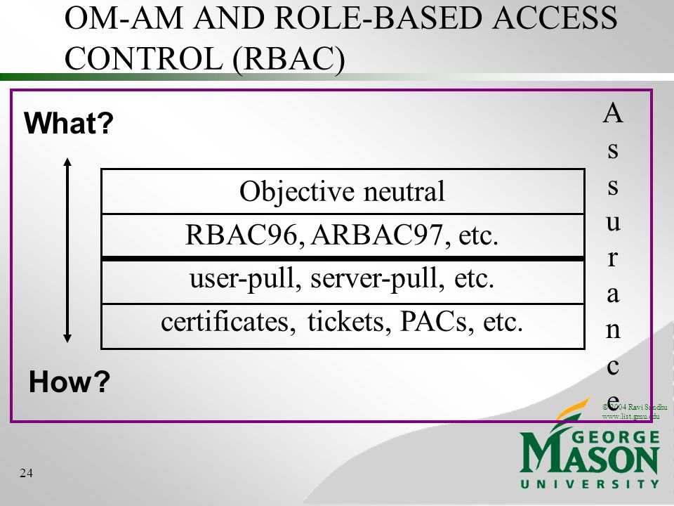 © 2004 Ravi Sandhu www.list.gmu.edu 24 OM-AM AND ROLE-BASED ACCESS CONTROL (RBAC) What.