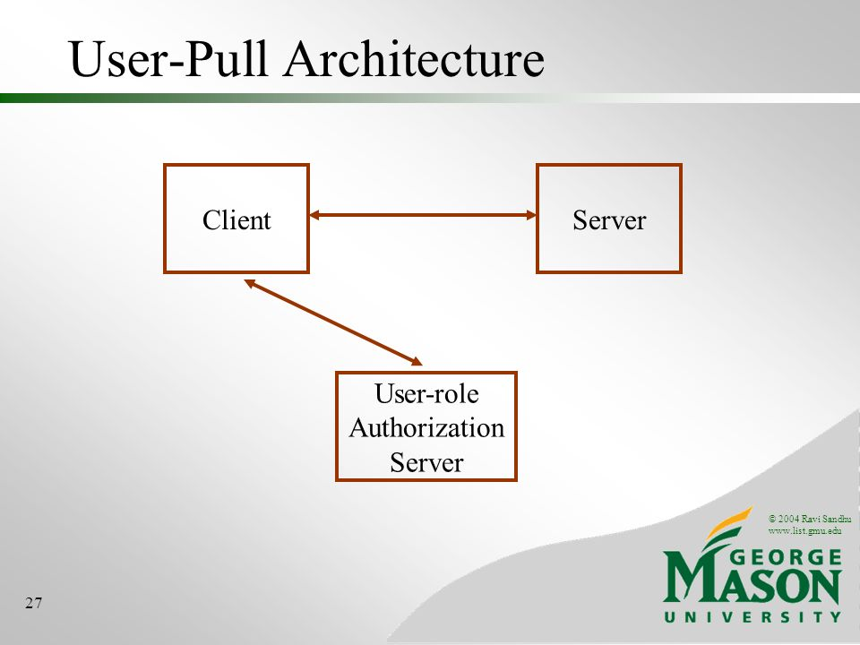 © 2004 Ravi Sandhu www.list.gmu.edu 27 User-Pull Architecture ClientServer User-role Authorization Server