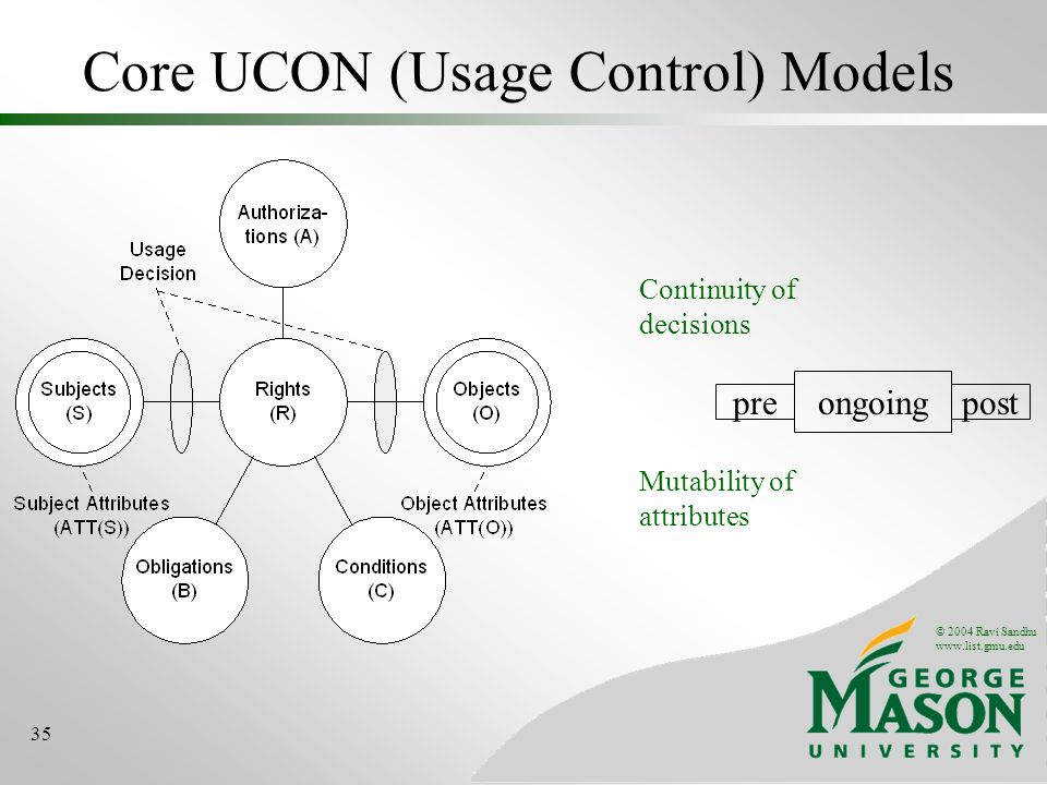 © 2004 Ravi Sandhu www.list.gmu.edu 35 Core UCON (Usage Control) Models ongoing postpre Continuity of decisions Mutability of attributes