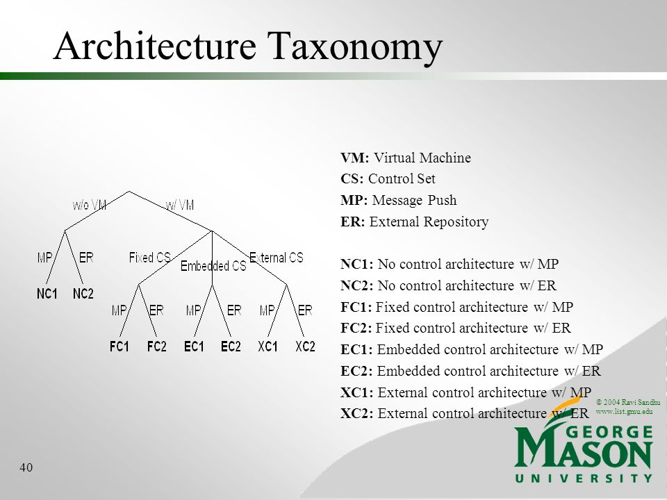 © 2004 Ravi Sandhu www.list.gmu.edu 40 Architecture Taxonomy VM: Virtual Machine CS: Control Set MP: Message Push ER: External Repository NC1: No control architecture w/ MP NC2: No control architecture w/ ER FC1: Fixed control architecture w/ MP FC2: Fixed control architecture w/ ER EC1: Embedded control architecture w/ MP EC2: Embedded control architecture w/ ER XC1: External control architecture w/ MP XC2: External control architecture w/ ER