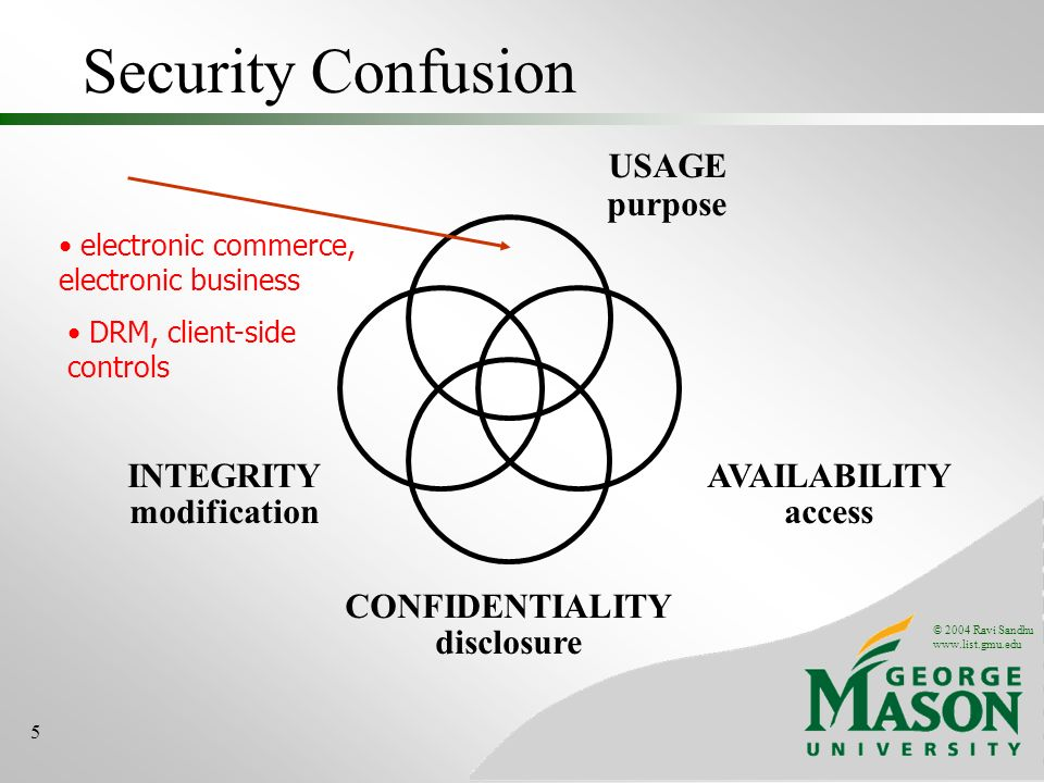 © 2004 Ravi Sandhu www.list.gmu.edu 5 Security Confusion INTEGRITY modification AVAILABILITY access CONFIDENTIALITY disclosure USAGE purpose electronic commerce, electronic business DRM, client-side controls
