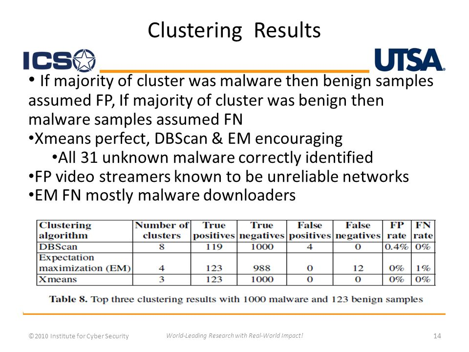 Clustering Results ©2010 Institute for Cyber Security 14 World-Leading Research with Real-World Impact.