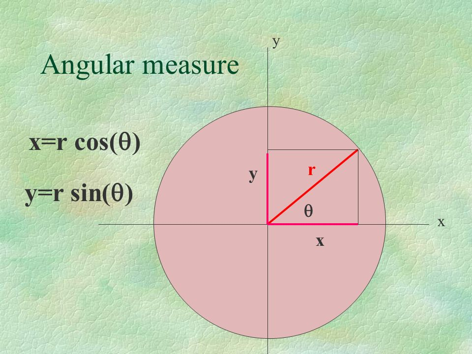 Angular measure y x r y x x=r cos( ) y=r sin( )
