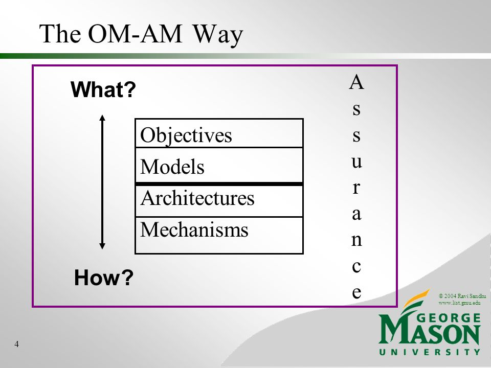 © 2004 Ravi Sandhu www.list.gmu.edu 4 The OM-AM Way Objectives Models Architectures Mechanisms What.