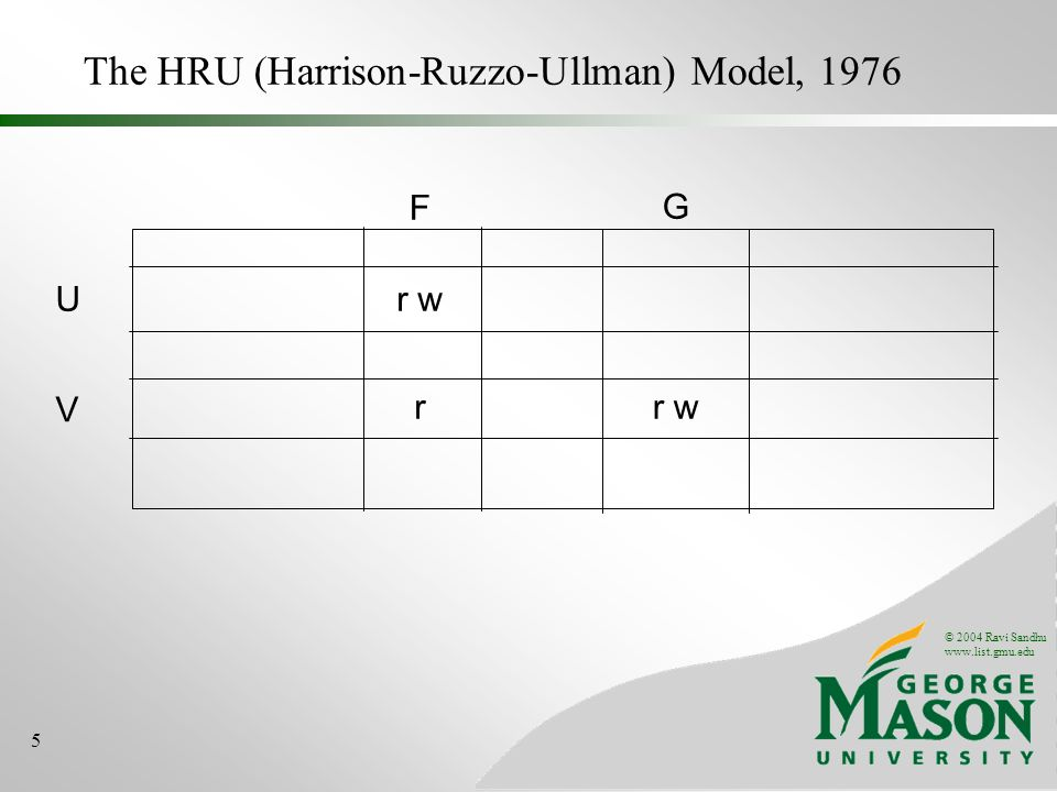 © 2004 Ravi Sandhu www.list.gmu.edu 5 The HRU (Harrison-Ruzzo-Ullman) Model, 1976 Ur w V F G r