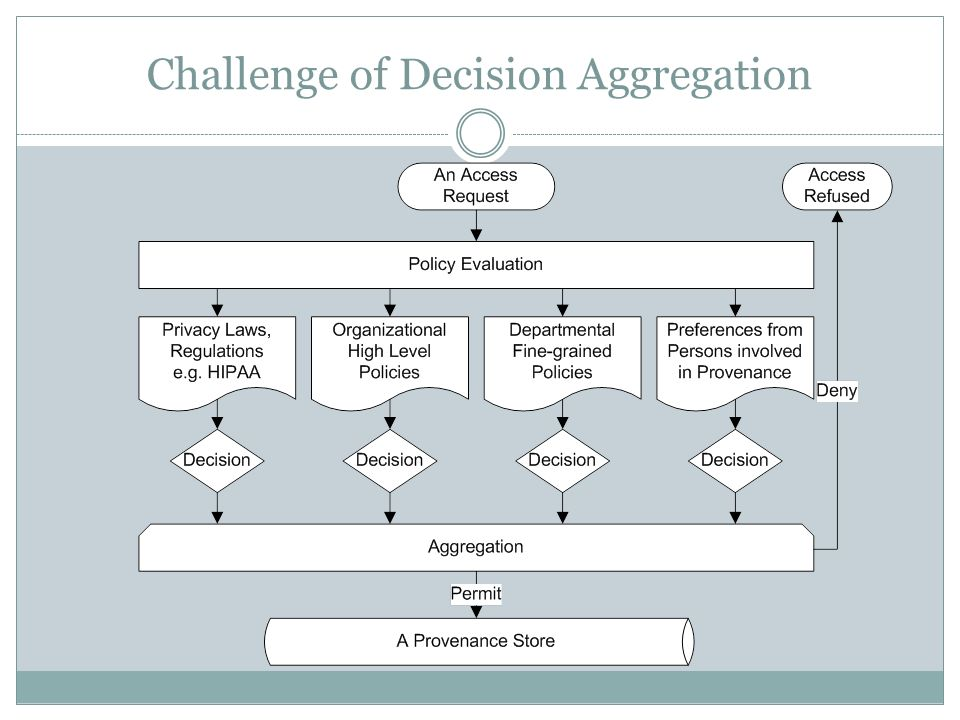 Challenge of Decision Aggregation