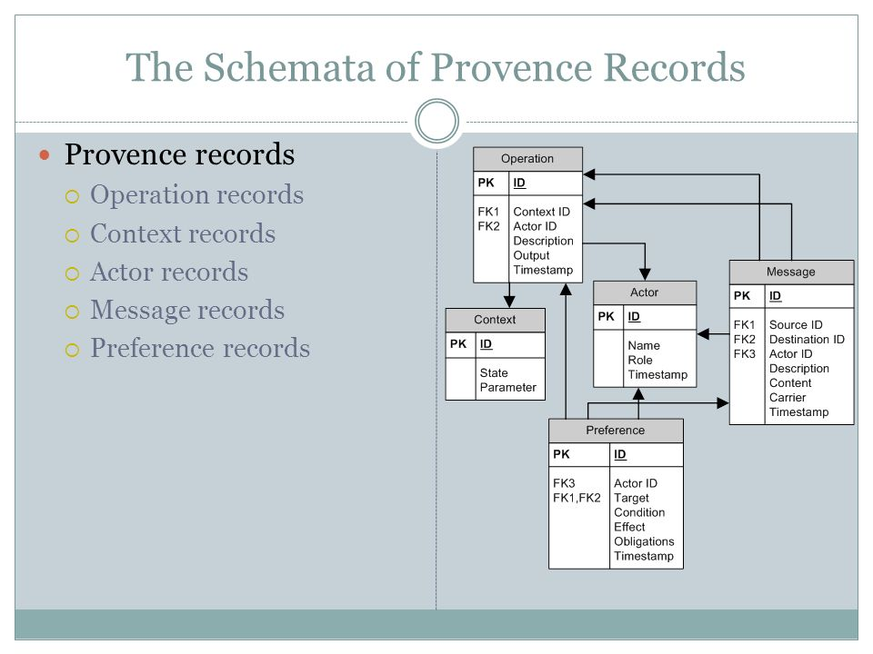 The Schemata of Provence Records Provence records Operation records Context records Actor records Message records Preference records