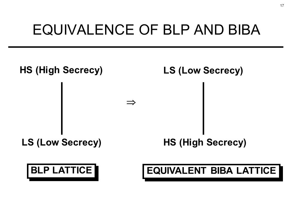 17 EQUIVALENCE OF BLP AND BIBA HS (High Secrecy) LS (Low Secrecy) BLP LATTICE EQUIVALENT BIBA LATTICE LS (Low Secrecy) HS (High Secrecy)