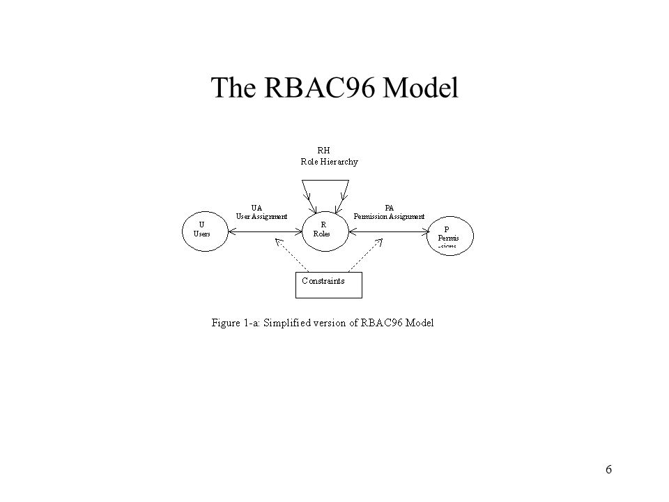6 The RBAC96 Model