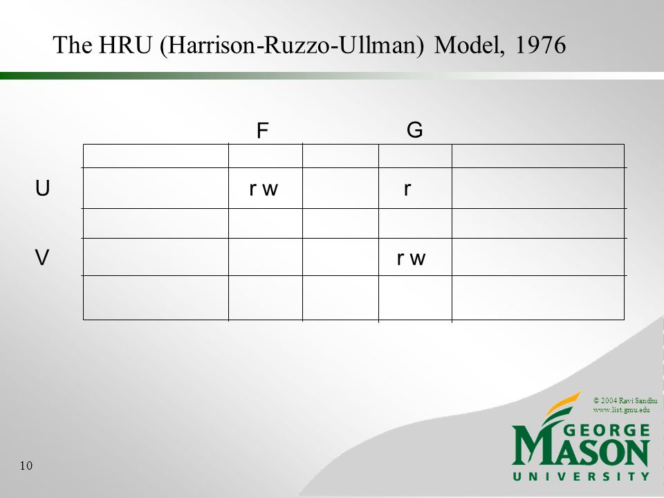 © 2004 Ravi Sandhu www.list.gmu.edu 10 The HRU (Harrison-Ruzzo-Ullman) Model, 1976 Ur w V F G r