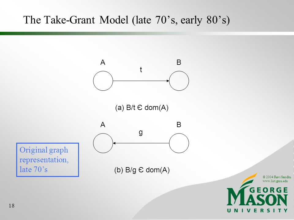 © 2004 Ravi Sandhu www.list.gmu.edu 18 The Take-Grant Model (late 70s, early 80s) AB t (a) B/t Є dom(A) AB g (b) B/g Є dom(A) Original graph representation, late 70s