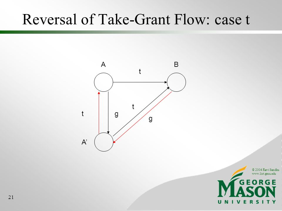© 2004 Ravi Sandhu www.list.gmu.edu 21 Reversal of Take-Grant Flow: case t AB t A tg g t