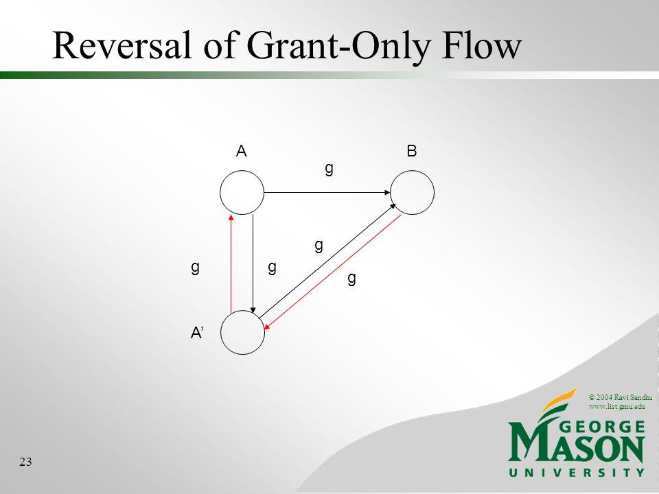 © 2004 Ravi Sandhu www.list.gmu.edu 23 Reversal of Grant-Only Flow AB g A gg g g