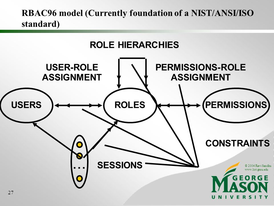 © 2004 Ravi Sandhu www.list.gmu.edu 27 RBAC96 model (Currently foundation of a NIST/ANSI/ISO standard) ROLES USER-ROLE ASSIGNMENT PERMISSIONS-ROLE ASS