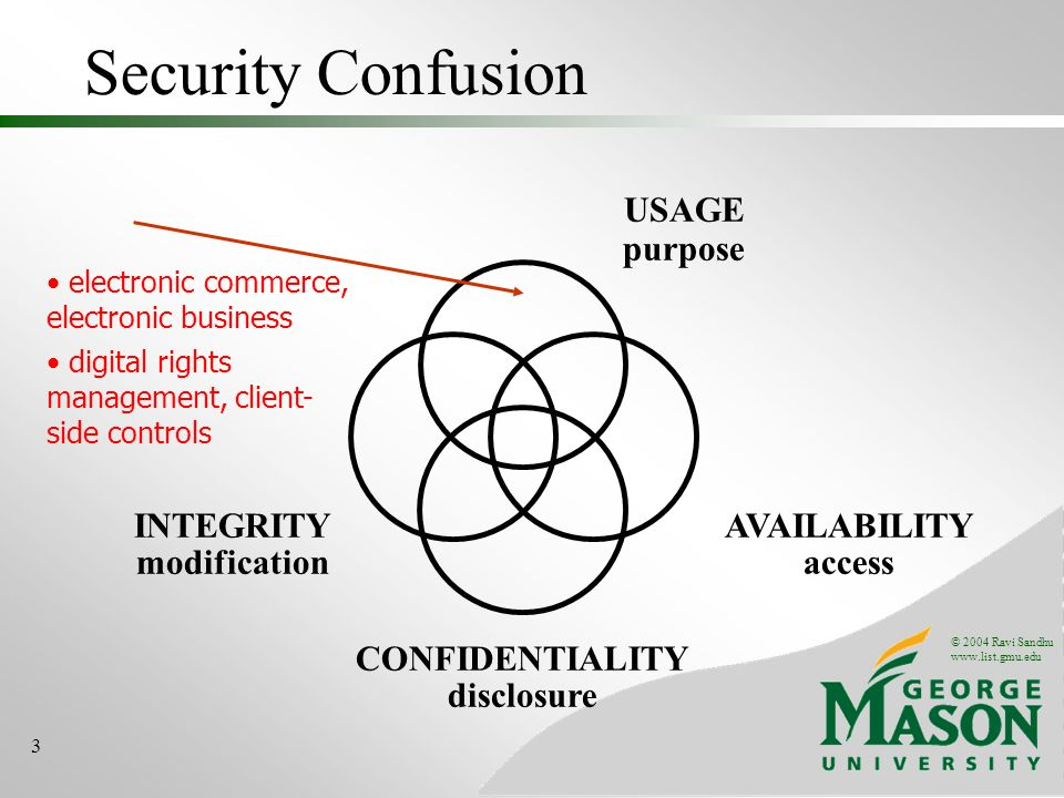 © 2004 Ravi Sandhu www.list.gmu.edu 3 Security Confusion INTEGRITY modification AVAILABILITY access CONFIDENTIALITY disclosure USAGE purpose electroni