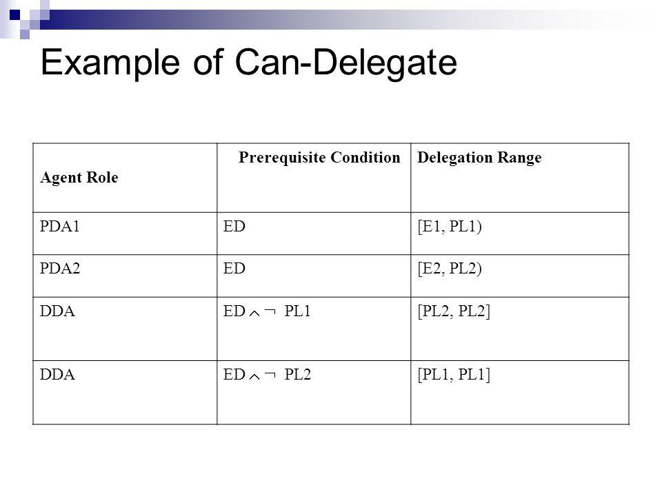 Example of Can-Delegate Delegation RangePrerequisite Condition Agent Role [E1, PL1)EDPDA1 [E2, PL2)EDPDA2 [PL2, PL2] ED PL1 DDA [PL1, PL1] ED PL2 DDA