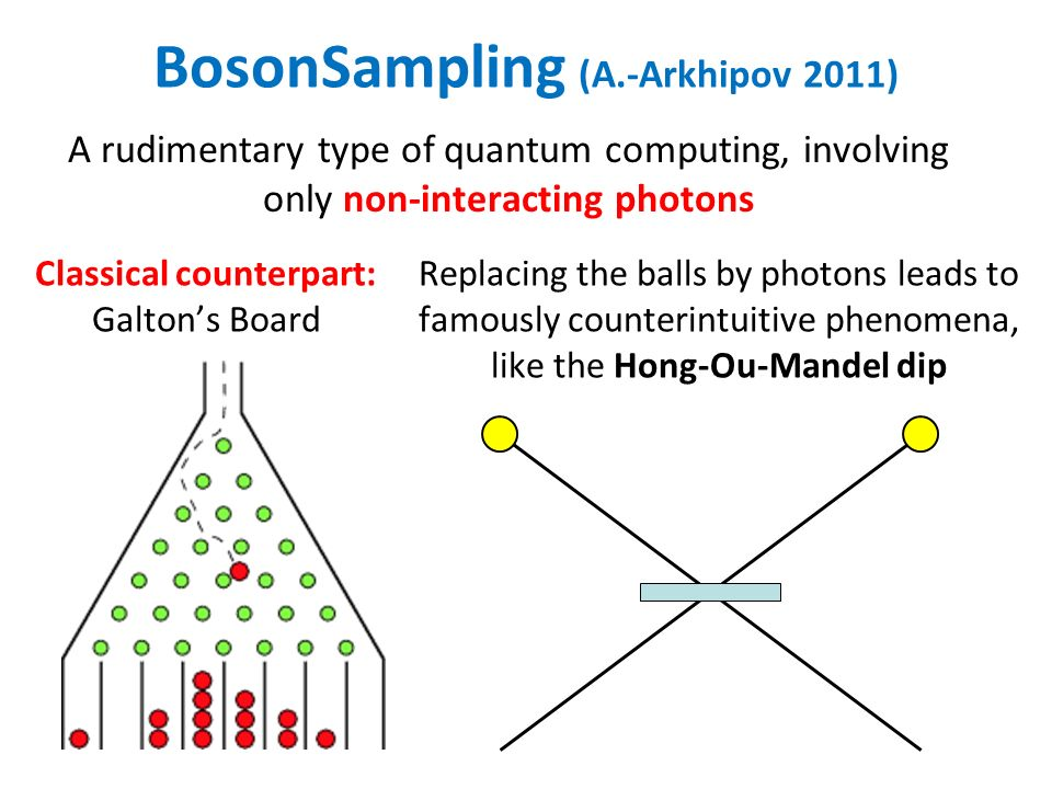 BosonSampling (A.-Arkhipov 2011) A rudimentary type of quantum computing, involving only non-interacting photons Classical counterpart: Galtons Board Replacing the balls by photons leads to famously counterintuitive phenomena, like the Hong-Ou-Mandel dip