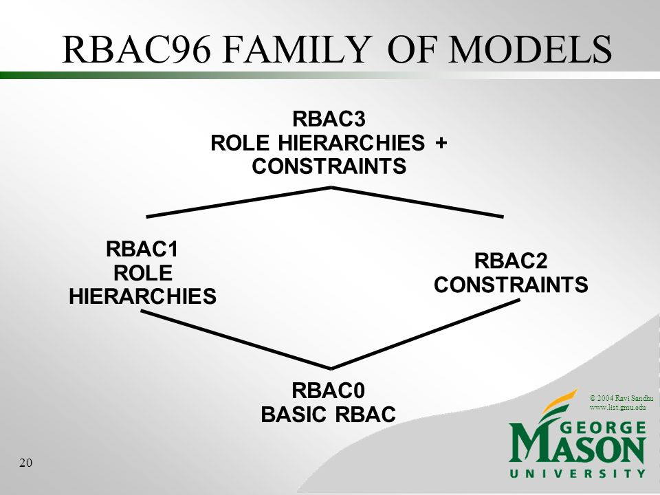 © 2004 Ravi Sandhu www.list.gmu.edu 20 RBAC96 FAMILY OF MODELS RBAC0 BASIC RBAC RBAC3 ROLE HIERARCHIES + CONSTRAINTS RBAC1 ROLE HIERARCHIES RBAC2 CONSTRAINTS