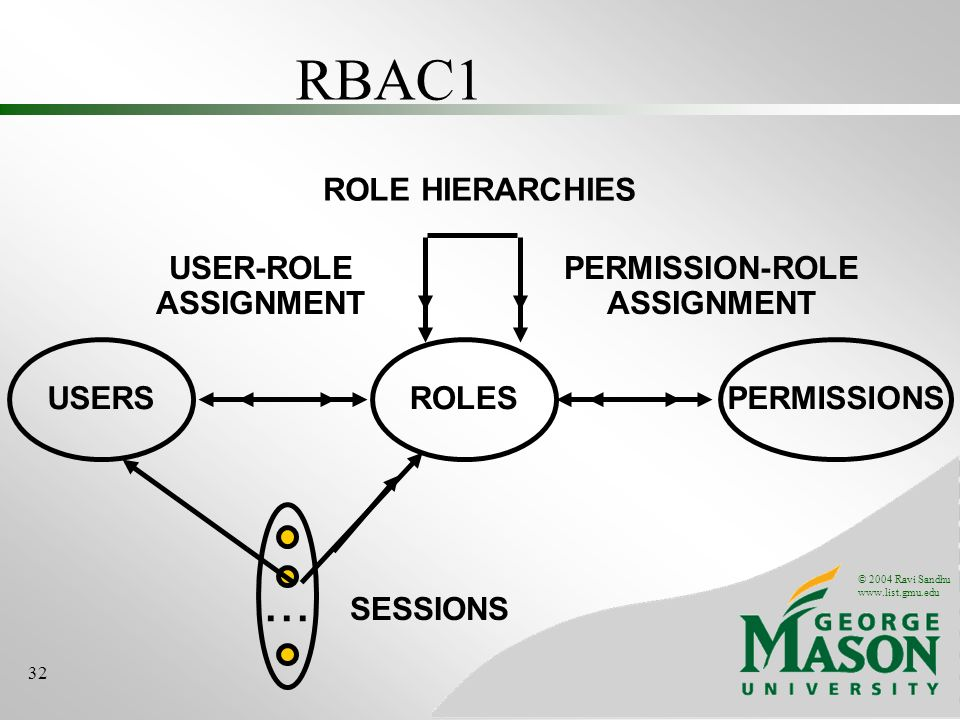 © 2004 Ravi Sandhu www.list.gmu.edu 32 RBAC1 ROLES USER-ROLE ASSIGNMENT PERMISSION-ROLE ASSIGNMENT USERSPERMISSIONS...