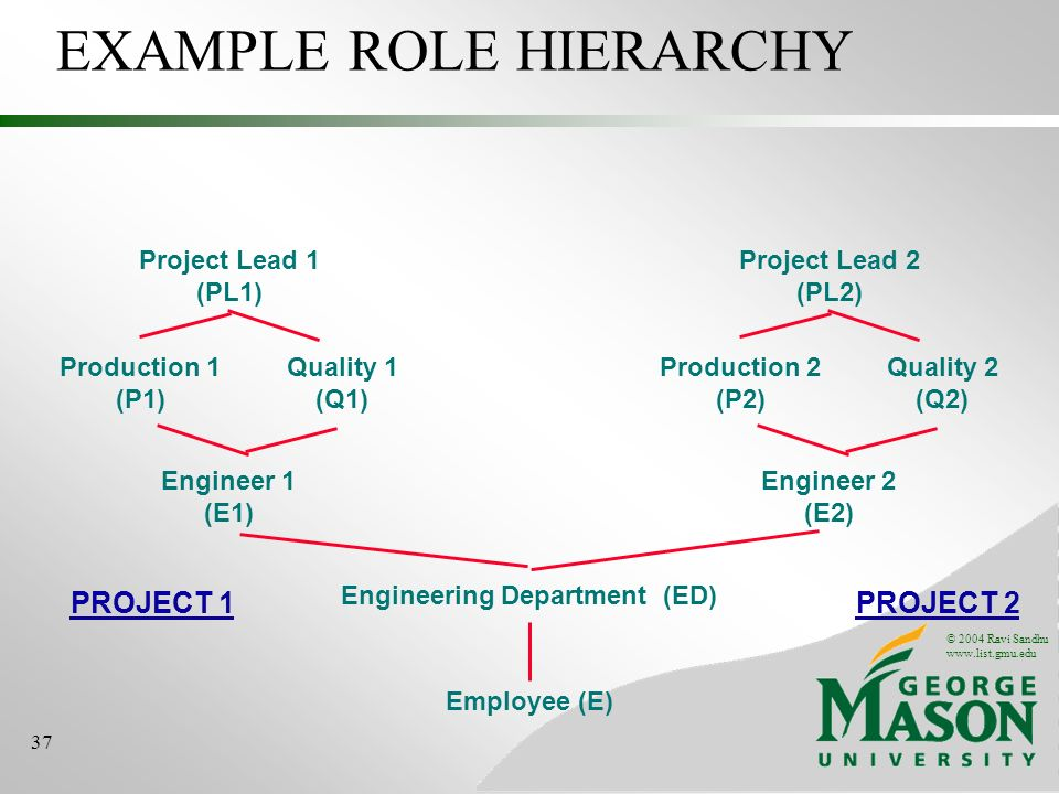 © 2004 Ravi Sandhu www.list.gmu.edu 37 EXAMPLE ROLE HIERARCHY Employee (E) Engineering Department (ED) Project Lead 1 (PL1) Engineer 1 (E1) Production 1 (P1) Quality 1 (Q1) Project Lead 2 (PL2) Engineer 2 (E2) Production 2 (P2) Quality 2 (Q2) PROJECT 2PROJECT 1