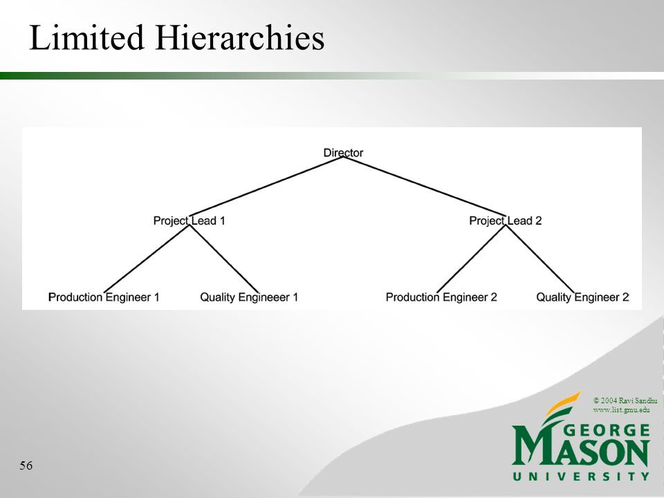 © 2004 Ravi Sandhu www.list.gmu.edu 56 Limited Hierarchies