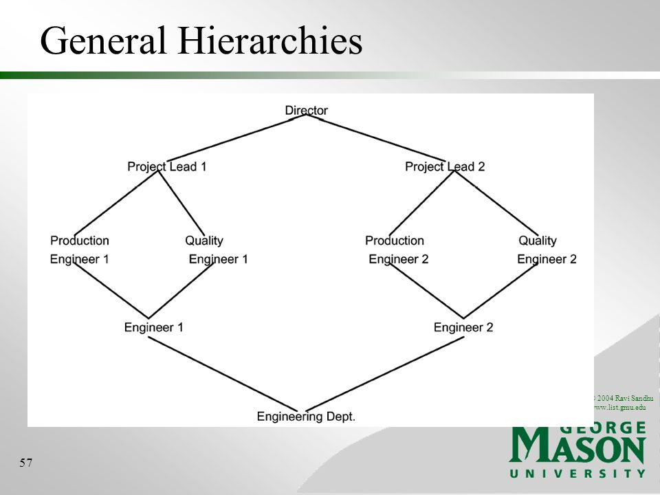 © 2004 Ravi Sandhu www.list.gmu.edu 57 General Hierarchies