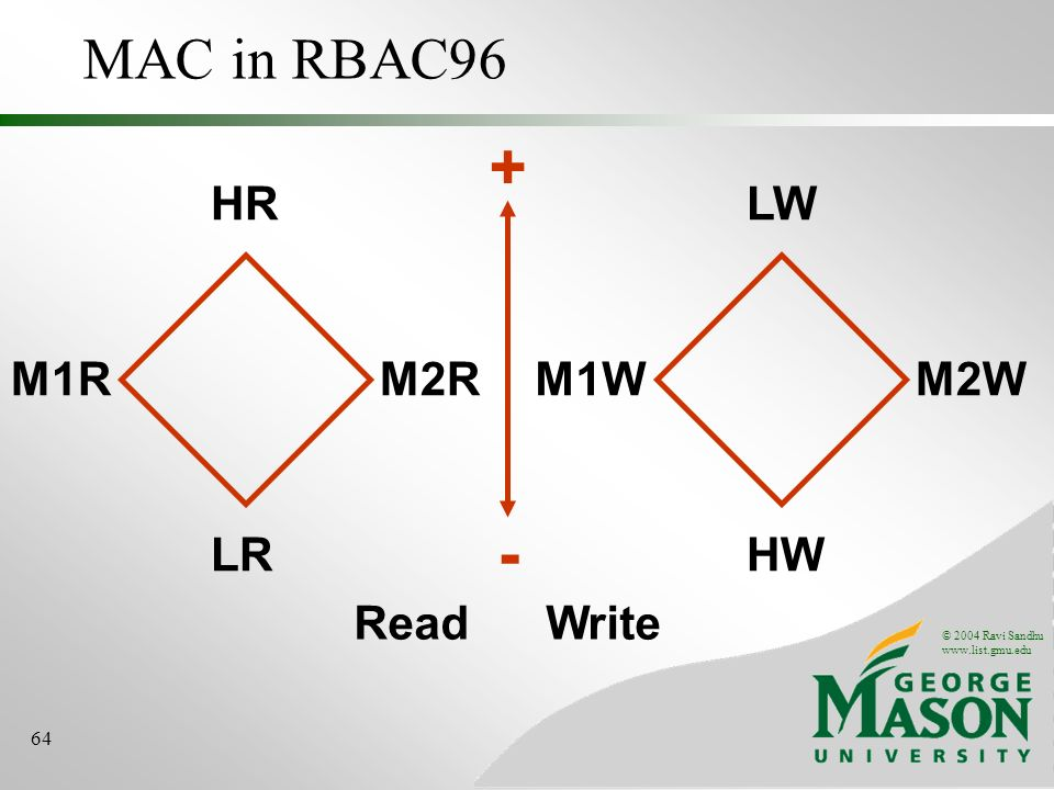 © 2004 Ravi Sandhu www.list.gmu.edu 64 MAC in RBAC96 HR LR M1RM2R LW HW M1WM2W Read Write - +