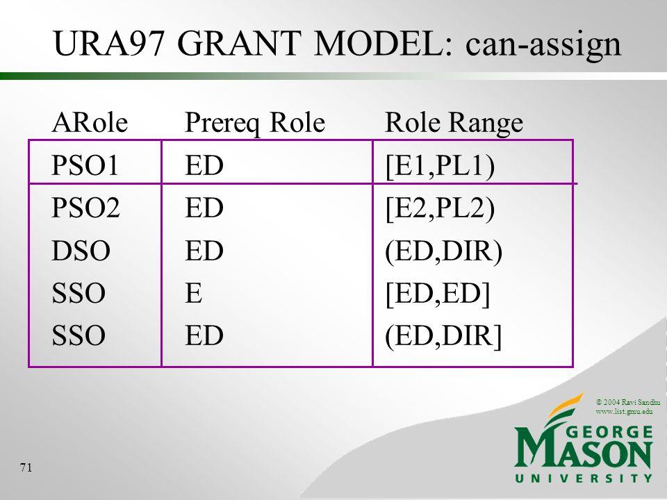 © 2004 Ravi Sandhu www.list.gmu.edu 71 URA97 GRANT MODEL: can-assign ARolePrereq RoleRole Range PSO1ED[E1,PL1) PSO2ED[E2,PL2) DSOED(ED,DIR) SSOE[ED,ED] SSOED(ED,DIR]