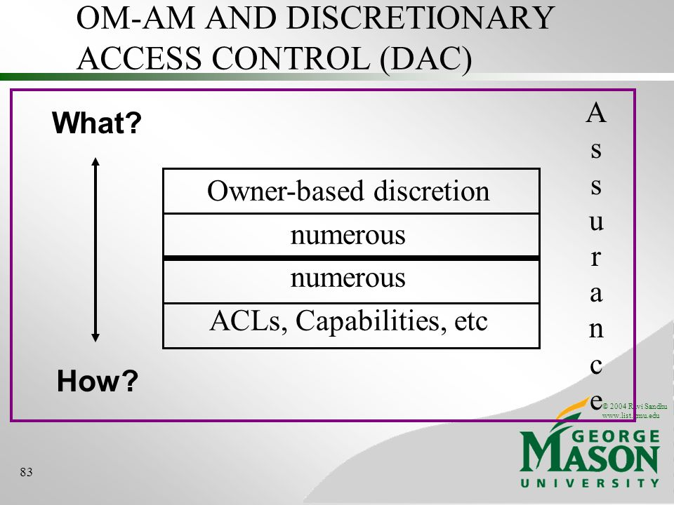 © 2004 Ravi Sandhu www.list.gmu.edu 83 OM-AM AND DISCRETIONARY ACCESS CONTROL (DAC) What.