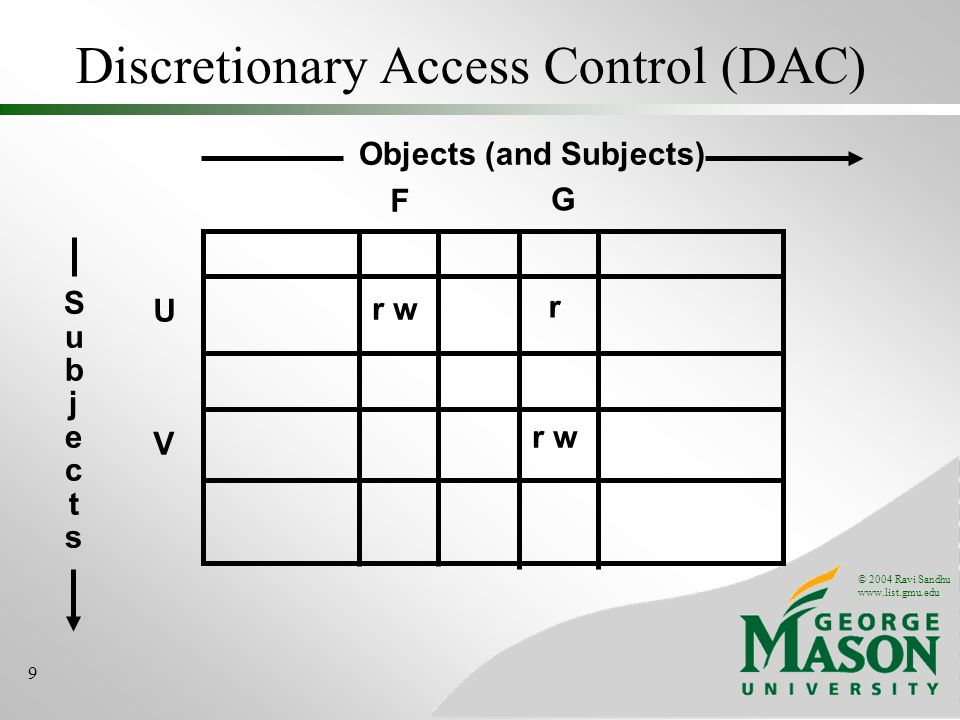 © 2004 Ravi Sandhu www.list.gmu.edu 9 Discretionary Access Control (DAC) U r w V F SubjectsSubjects Objects (and Subjects) r w G r