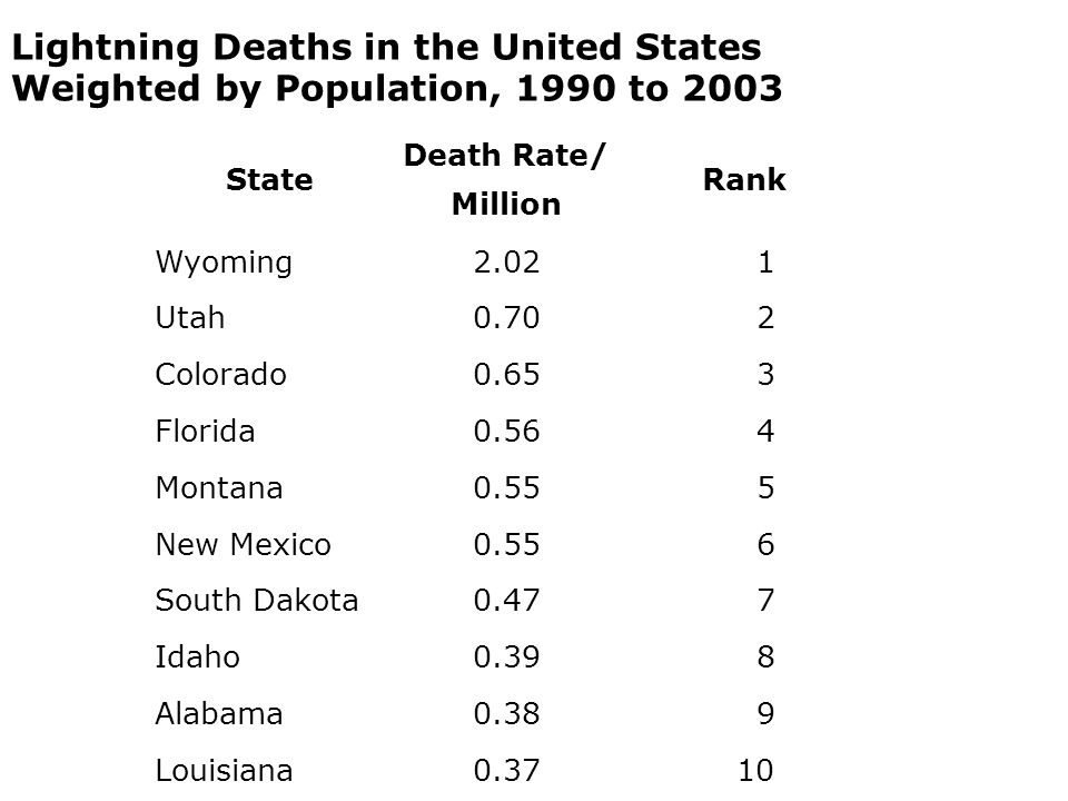 State Death Rate/ Million Rank Wyoming2.02 1 Utah0.70 2 Colorado0.65 3 Florida0.56 4 Montana0.55 5 New Mexico0.55 6 South Dakota0.47 7 Idaho0.39 8 Alabama0.38 9 Louisiana0.37 10 Lightning Deaths in the United States Weighted by Population, 1990 to 2003