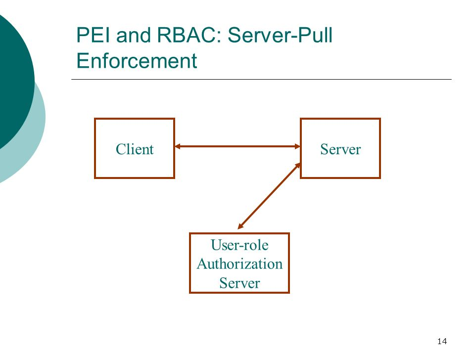 14 PEI and RBAC: Server-Pull Enforcement ClientServer User-role Authorization Server