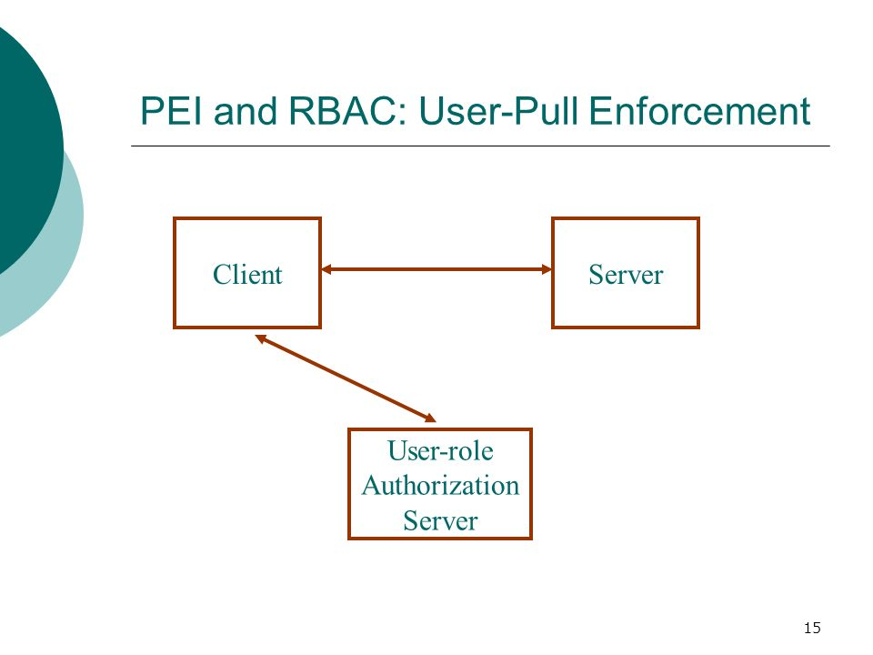 15 PEI and RBAC: User-Pull Enforcement ClientServer User-role Authorization Server