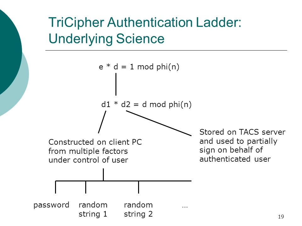 19 TriCipher Authentication Ladder: Underlying Science e * d = 1 mod phi(n) d1 * d2 = d mod phi(n) Stored on TACS server and used to partially sign on
