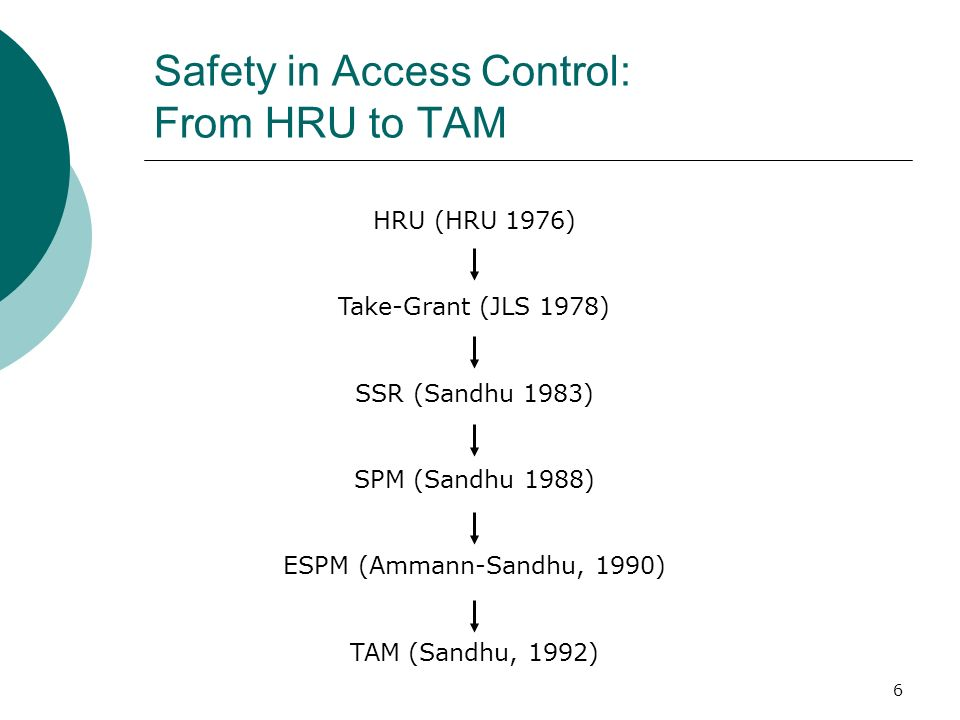 6 Safety in Access Control: From HRU to TAM HRU (HRU 1976) Take-Grant (JLS 1978) SSR (Sandhu 1983) SPM (Sandhu 1988) ESPM (Ammann-Sandhu, 1990) TAM (S