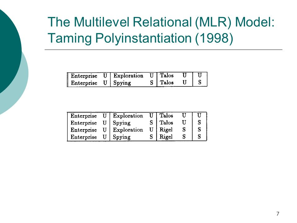7 The Multilevel Relational (MLR) Model: Taming Polyinstantiation (1998)