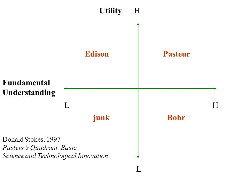 Fundamental Understanding LH H L Utility EdisonPasteur Bohrjunk Donald Stokes, 1997 Pasteurs Quadrant: Basic Science and Technological Innovation