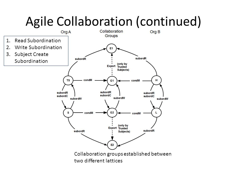 Agile Collaboration (continued) Collaboration groups established between two different lattices 1.Read Subordination 2.Write Subordination 3.Subject Create Subordination