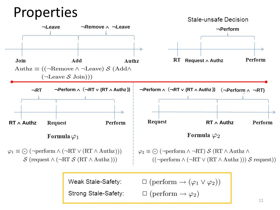 Properties RTPerform Stale-unsafe Decision RequestPerform Request Perform Weak Stale-Safety: Strong Stale-Safety: 11 Formula JoinAdd Authz