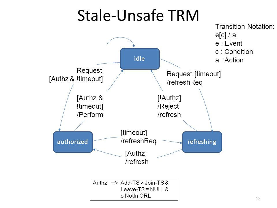 Stale-Unsafe TRM authorizedrefreshing idle Request [timeout] /refreshReq [!Authz] /Reject /refresh [timeout] /refreshReq [Authz] /refresh Request [Authz & !timeout] /Perform Authz Add-TS > Join-TS & Leave-TS = NULL & o NotIn ORL 13 Transition Notation: e[c] / a e : Event c : Condition a : Action