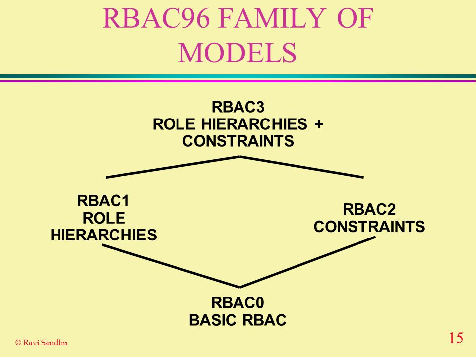 15 © Ravi Sandhu RBAC96 FAMILY OF MODELS RBAC0 BASIC RBAC RBAC3 ROLE HIERARCHIES + CONSTRAINTS RBAC1 ROLE HIERARCHIES RBAC2 CONSTRAINTS