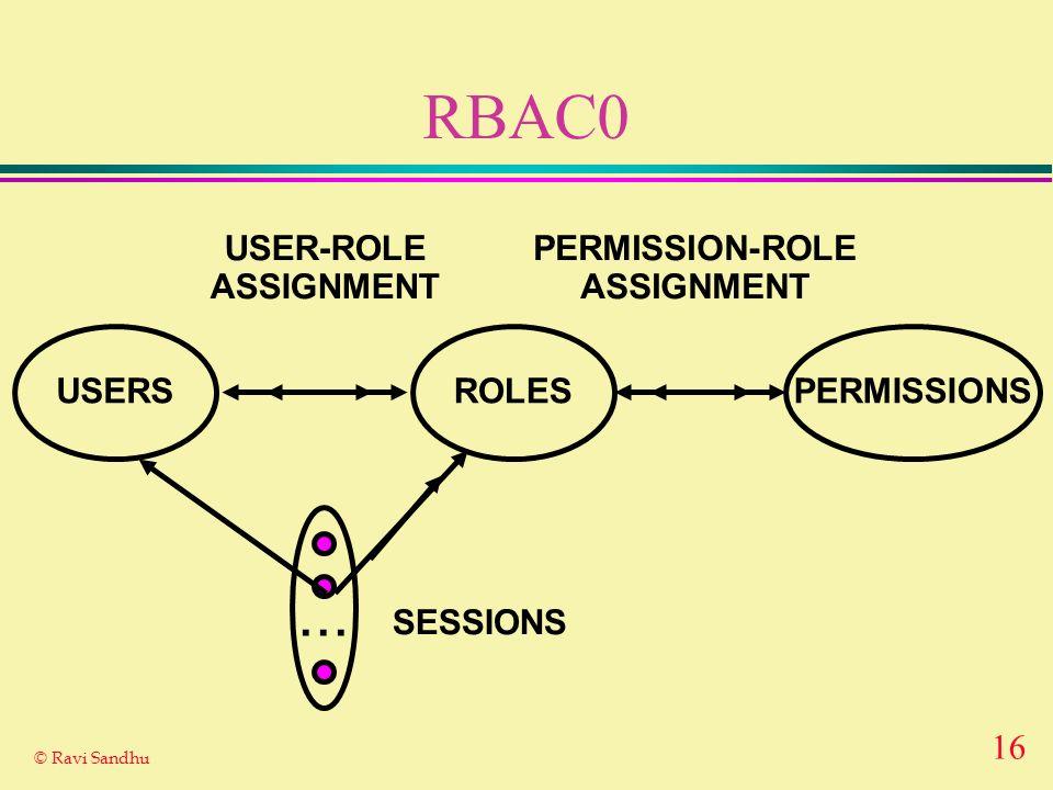 16 © Ravi Sandhu RBAC0 ROLES USER-ROLE ASSIGNMENT PERMISSION-ROLE ASSIGNMENT USERSPERMISSIONS... SESSIONS