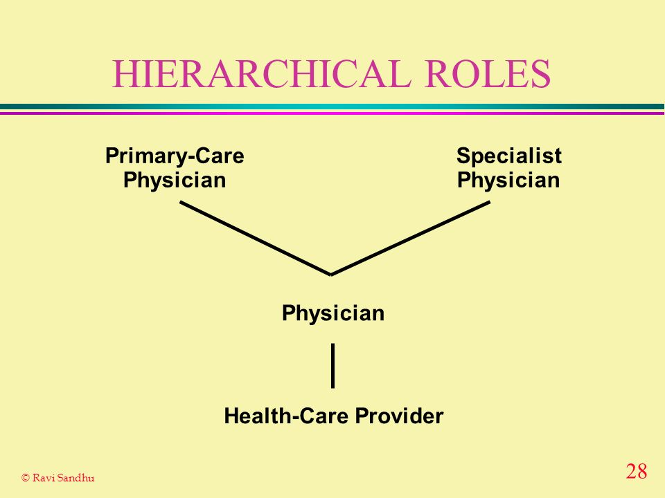 28 © Ravi Sandhu HIERARCHICAL ROLES Health-Care Provider Physician Primary-Care Physician Specialist Physician