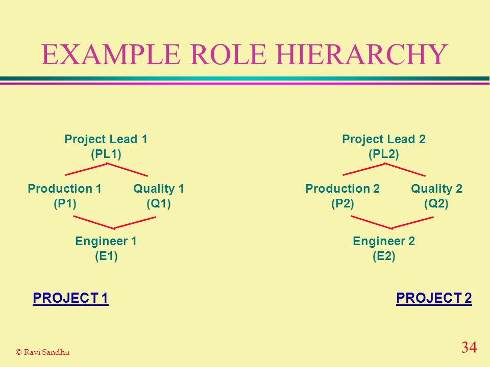 34 © Ravi Sandhu EXAMPLE ROLE HIERARCHY Project Lead 1 (PL1) Engineer 1 (E1) Production 1 (P1) Quality 1 (Q1) Project Lead 2 (PL2) Engineer 2 (E2) Production 2 (P2) Quality 2 (Q2) PROJECT 2PROJECT 1