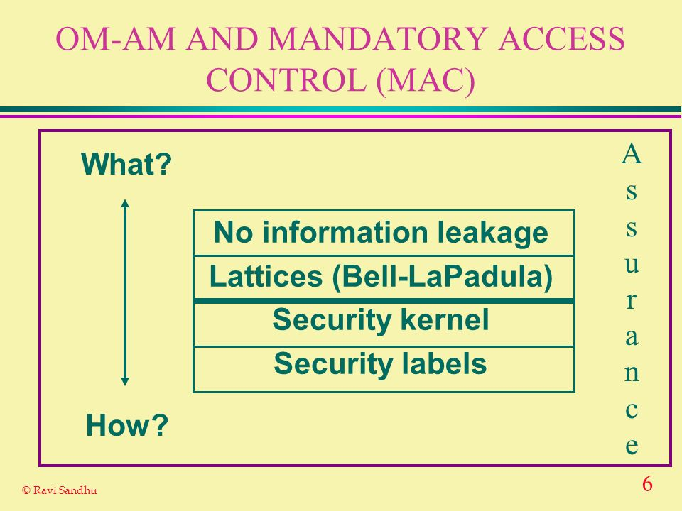 6 © Ravi Sandhu OM-AM AND MANDATORY ACCESS CONTROL (MAC) What? How? No information leakage Lattices (Bell-LaPadula) Security kernel Security labels As