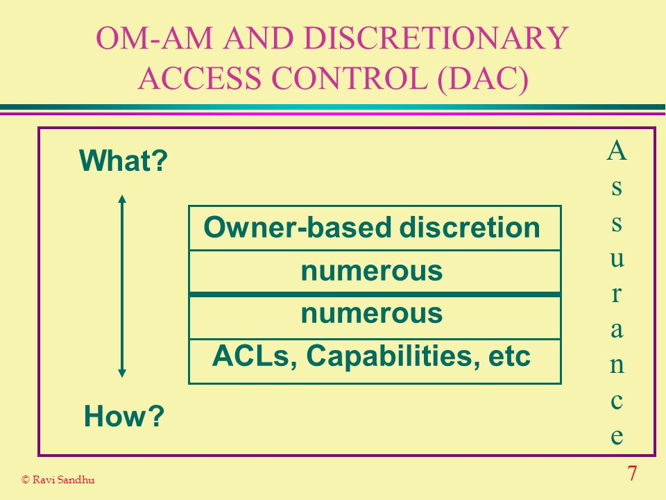 7 © Ravi Sandhu OM-AM AND DISCRETIONARY ACCESS CONTROL (DAC) What.