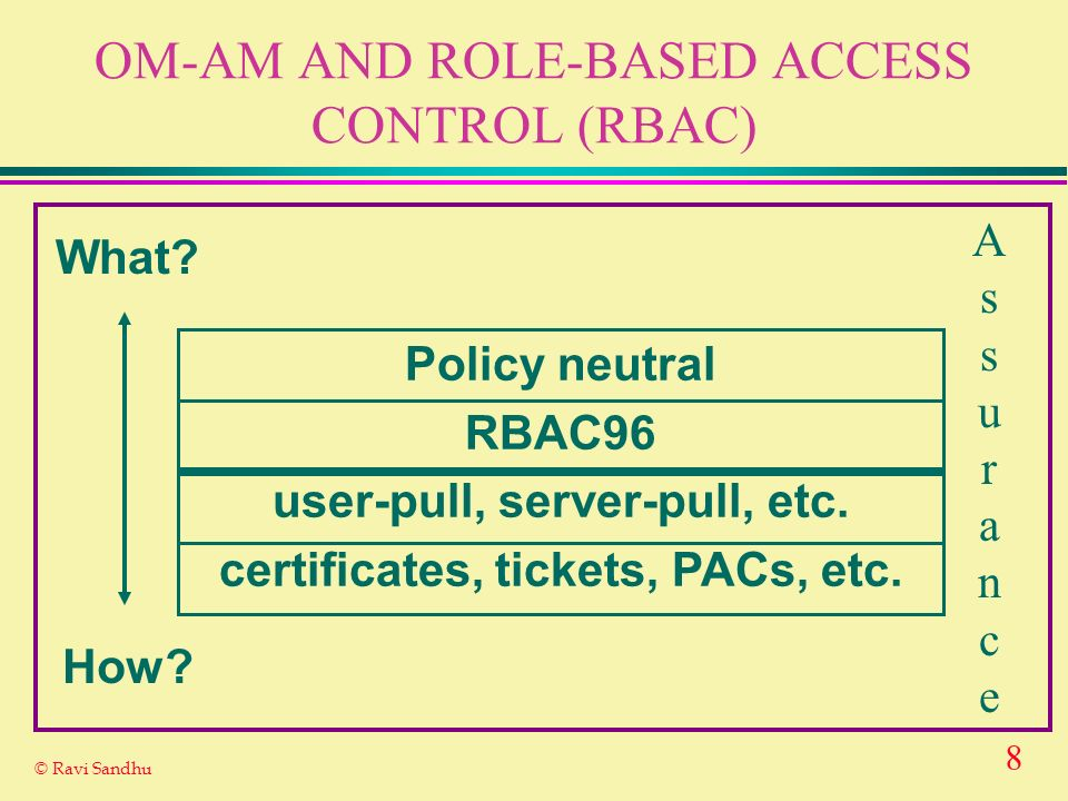 8 © Ravi Sandhu OM-AM AND ROLE-BASED ACCESS CONTROL (RBAC) What? How? Policy neutral RBAC96 user-pull, server-pull, etc. certificates, tickets, PACs,