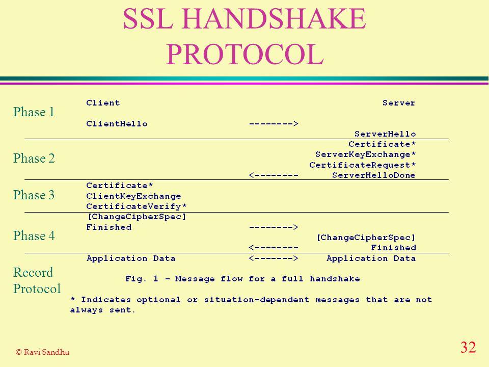 32 © Ravi Sandhu SSL HANDSHAKE PROTOCOL Phase 1 Phase 2 Phase 3 Phase 4 Record Protocol